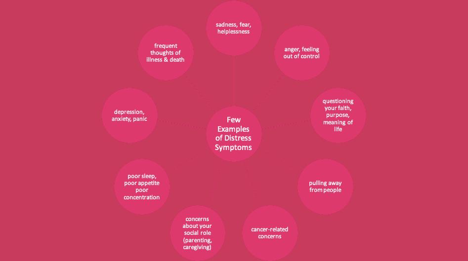 A Few Examples of Distress Symptoms